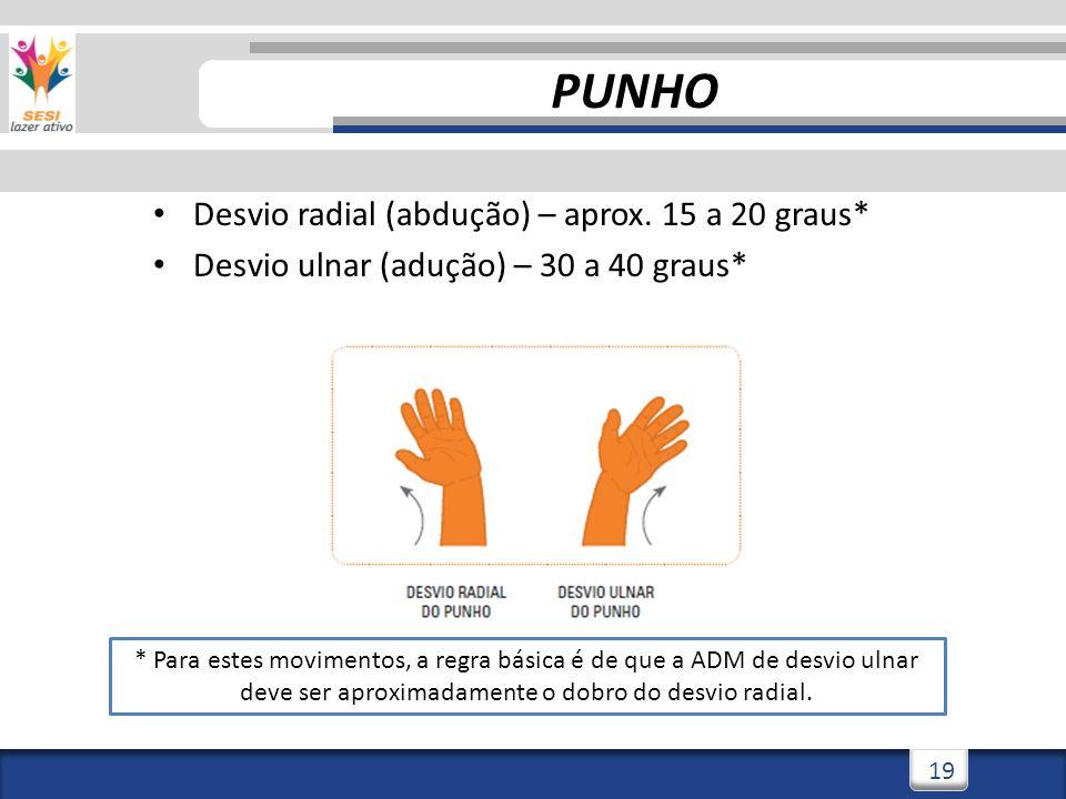 PUNHO Desvio radial (abdução) – aprox. 15 a 20 graus*