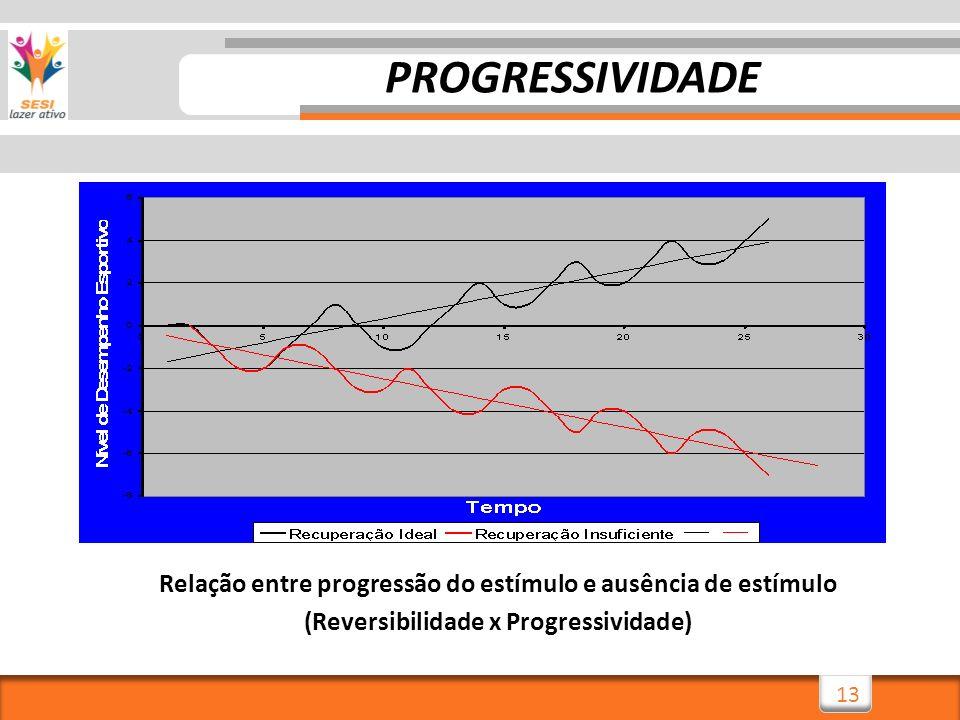 PROGRESSIVIDADE Relação entre progressão do estímulo e ausência de estímulo.