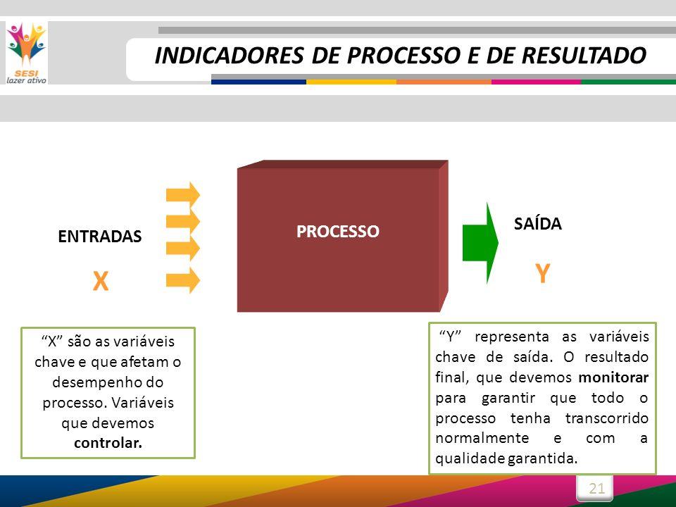 INDICADORES DE PROCESSO E DE RESULTADO