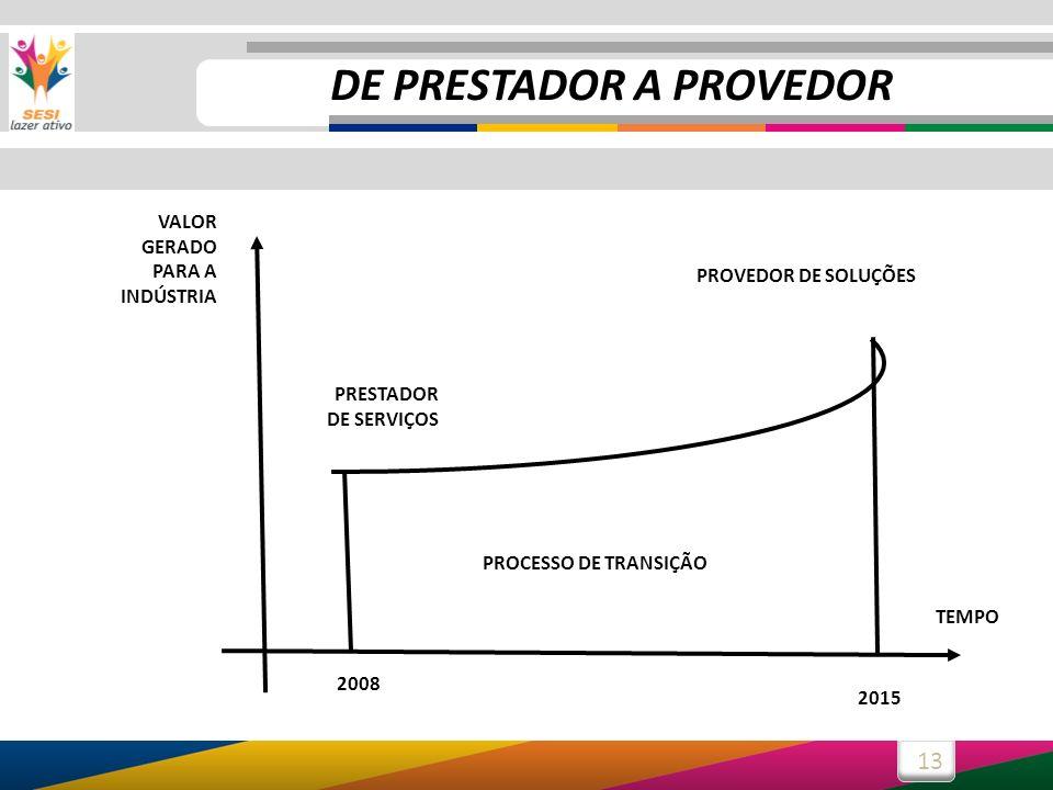 DE PRESTADOR A PROVEDOR