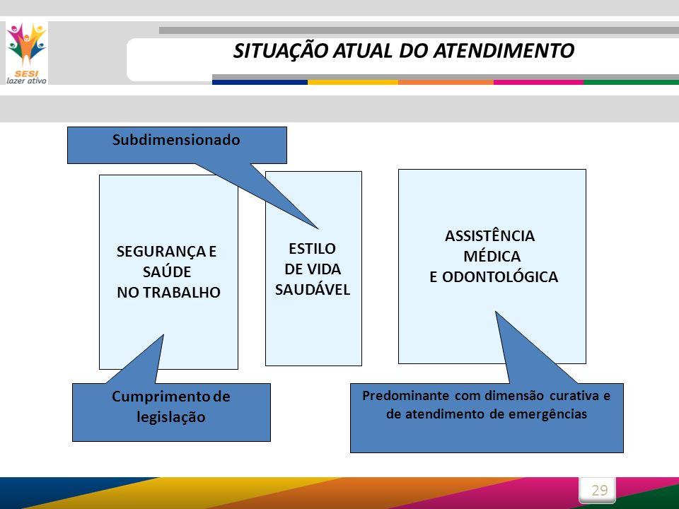 SITUAÇÃO ATUAL DO ATENDIMENTO