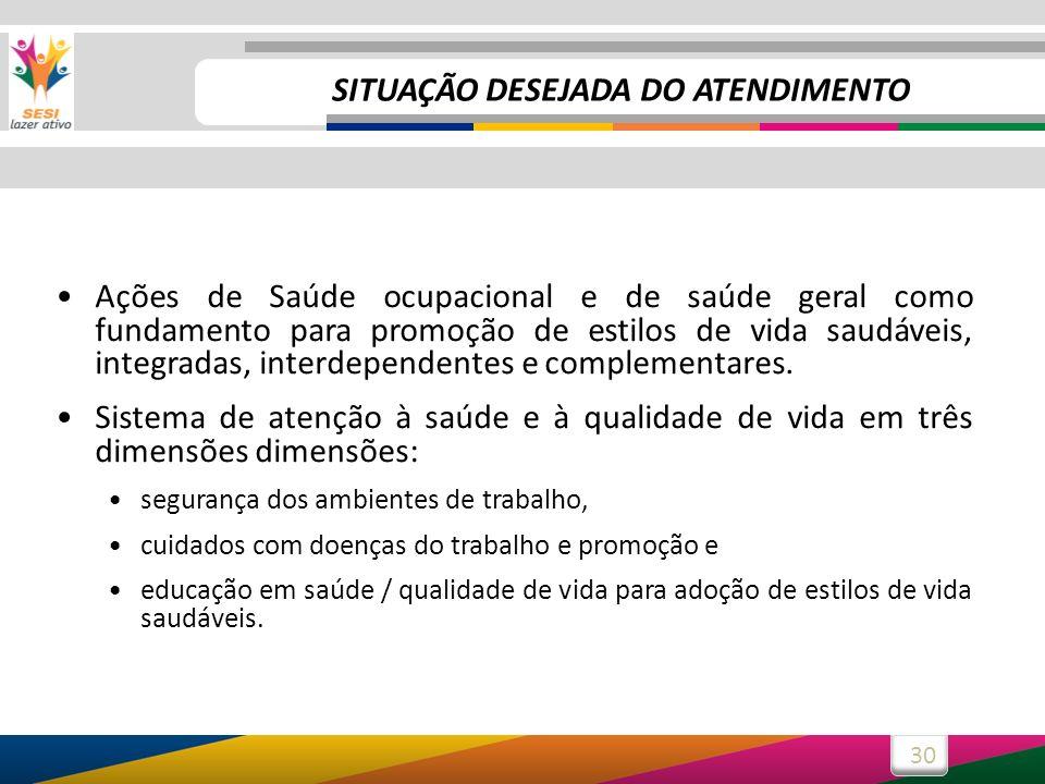 SITUAÇÃO DESEJADA DO ATENDIMENTO