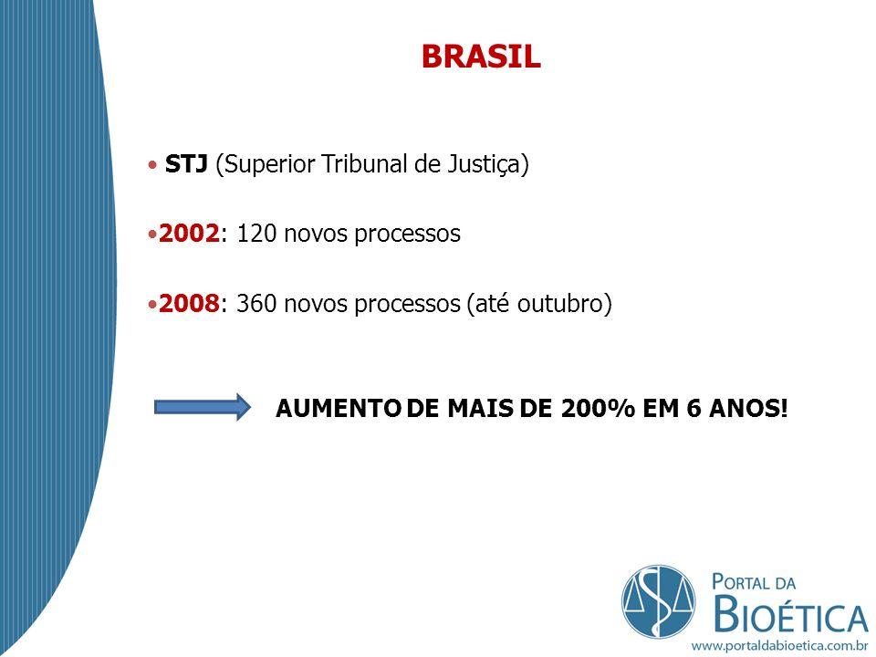 BRASIL STJ (Superior Tribunal de Justiça) 2002: 120 novos processos
