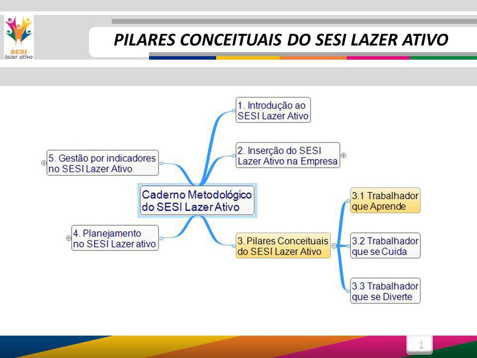 PILARES CONCEITUAIS DO SESI LAZER ATIVO