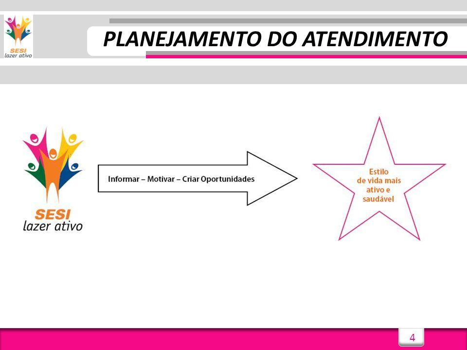 PLANEJAMENTO DO ATENDIMENTO