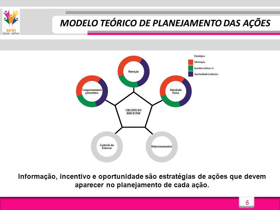 MODELO TEÓRICO DE PLANEJAMENTO DAS AÇÕES