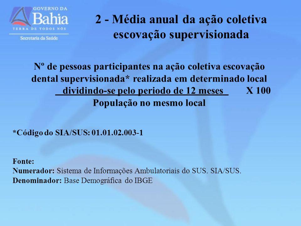 2 - Média anual da ação coletiva escovação supervisionada