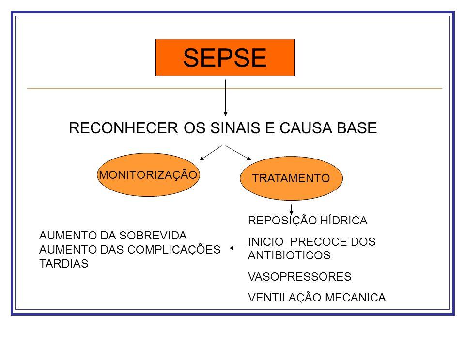 SEPSE RECONHECER OS SINAIS E CAUSA BASE MONITORIZAÇÃO TRATAMENTO