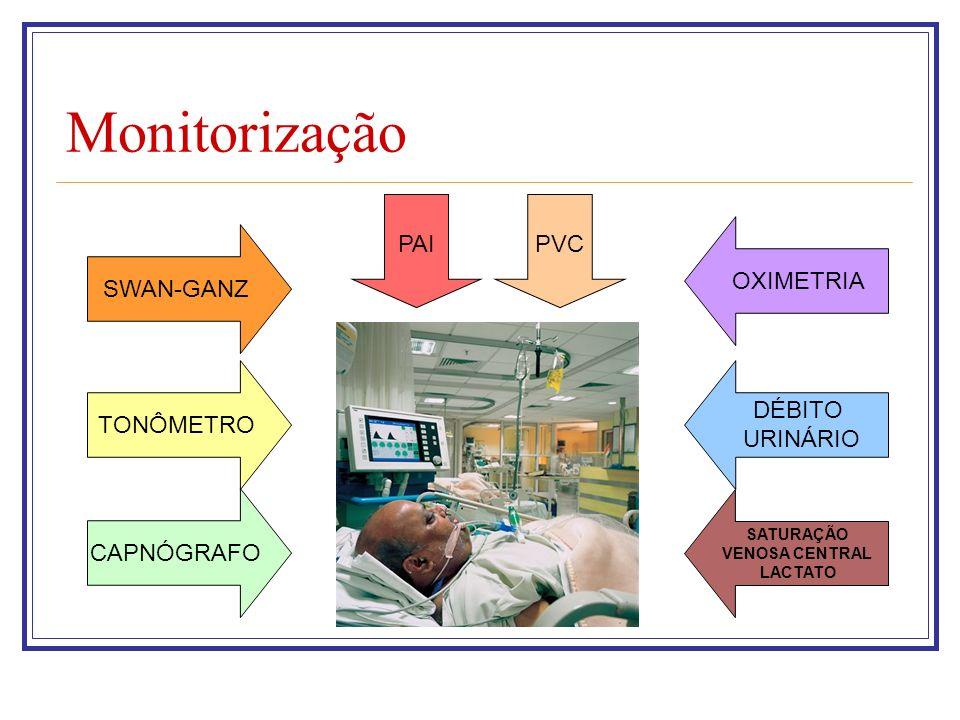 Monitorização PAI PVC OXIMETRIA SWAN-GANZ DÉBITO TONÔMETRO URINÁRIO