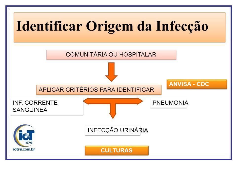 Identificar Origem da Infecção