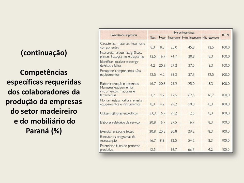 e do mobiliário do Paraná (%)