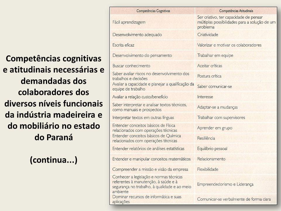 Competências cognitivas e atitudinais necessárias e demandadas dos colaboradores dos diversos níveis funcionais da indústria madeireira e do mobiliário no estado do Paraná