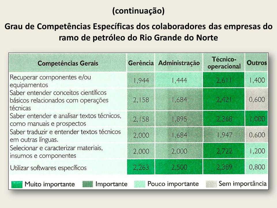 (continuação) Grau de Competências Específicas dos colaboradores das empresas do ramo de petróleo do Rio Grande do Norte.