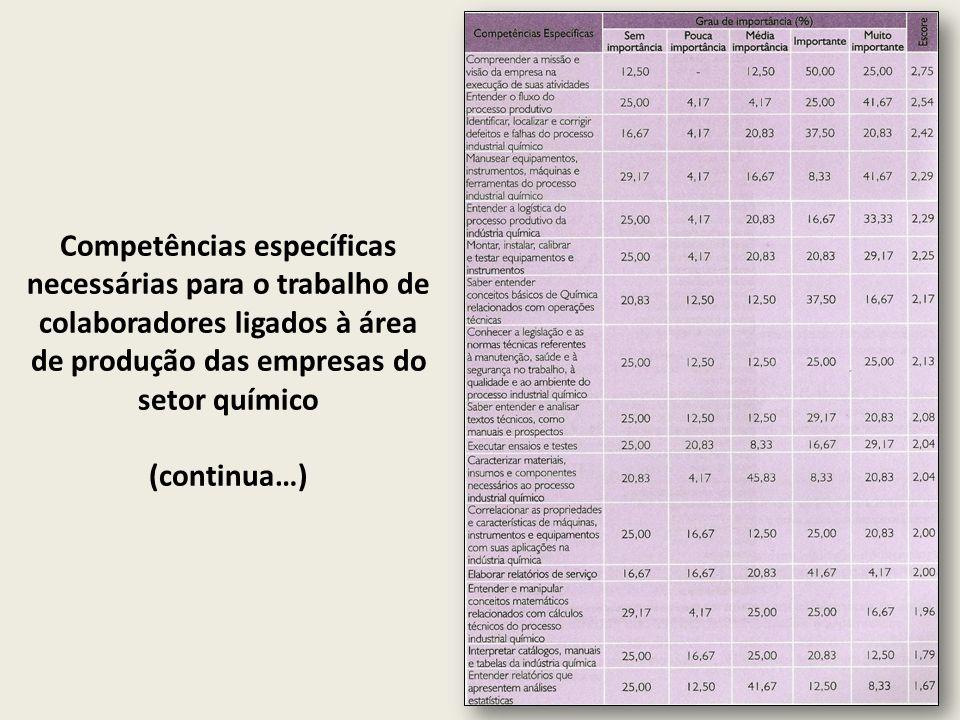 Competências específicas necessárias para o trabalho de colaboradores ligados à área de produção das empresas do setor químico