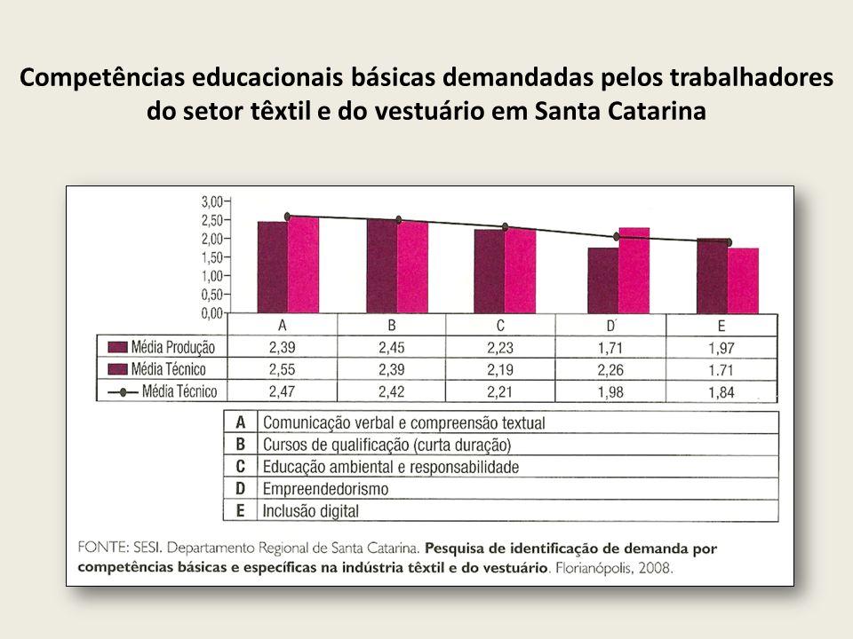 Competências educacionais básicas demandadas pelos trabalhadores do setor têxtil e do vestuário em Santa Catarina