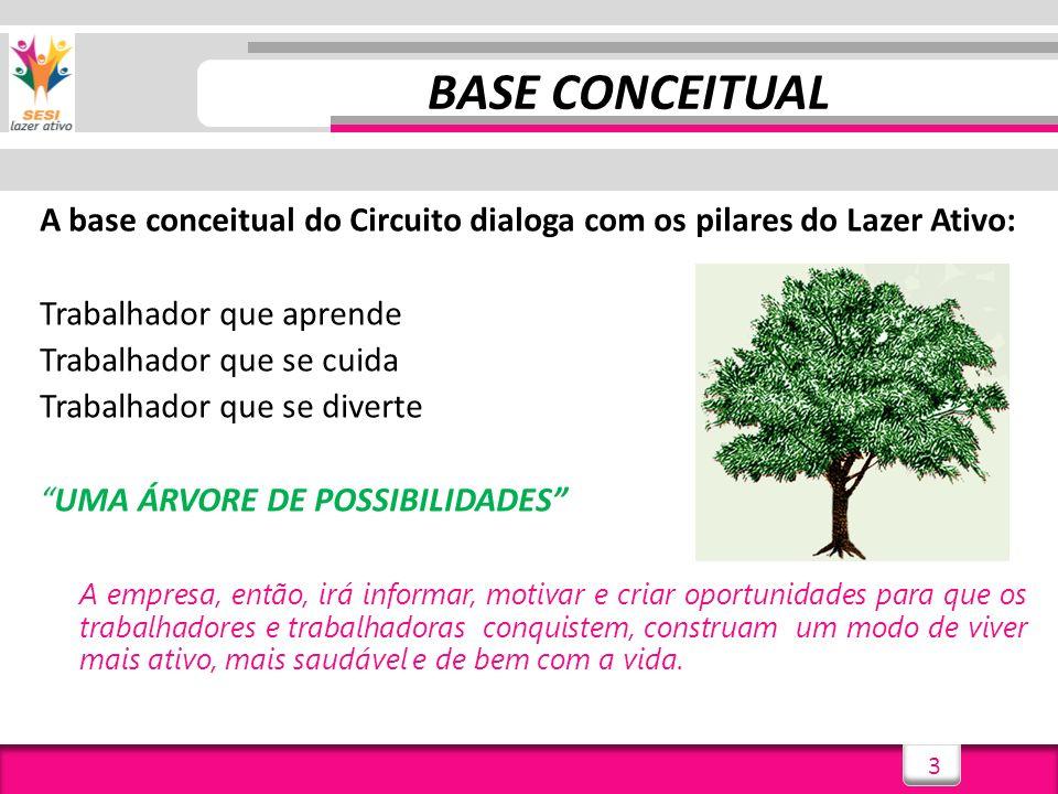 BASE CONCEITUAL A base conceitual do Circuito dialoga com os pilares do Lazer Ativo: Trabalhador que aprende.