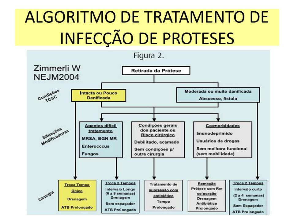 ALGORITMO DE TRATAMENTO DE INFECÇÃO DE PROTESES