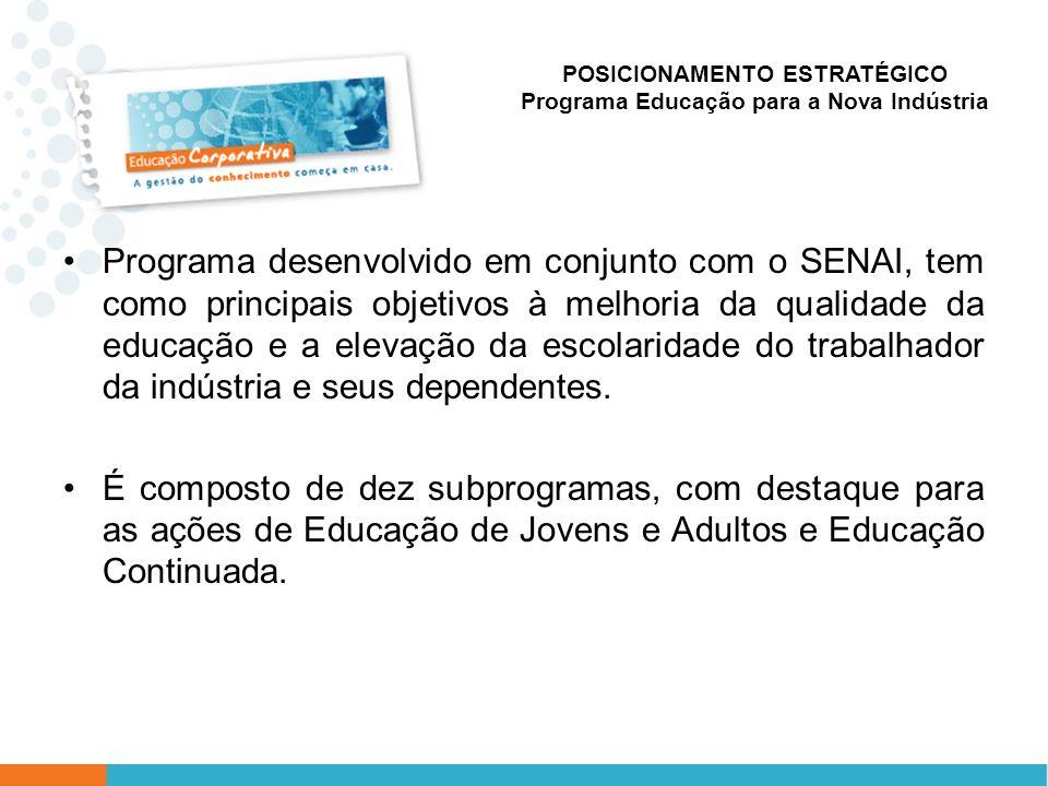 POSICIONAMENTO ESTRATÉGICO Programa Educação para a Nova Indústria