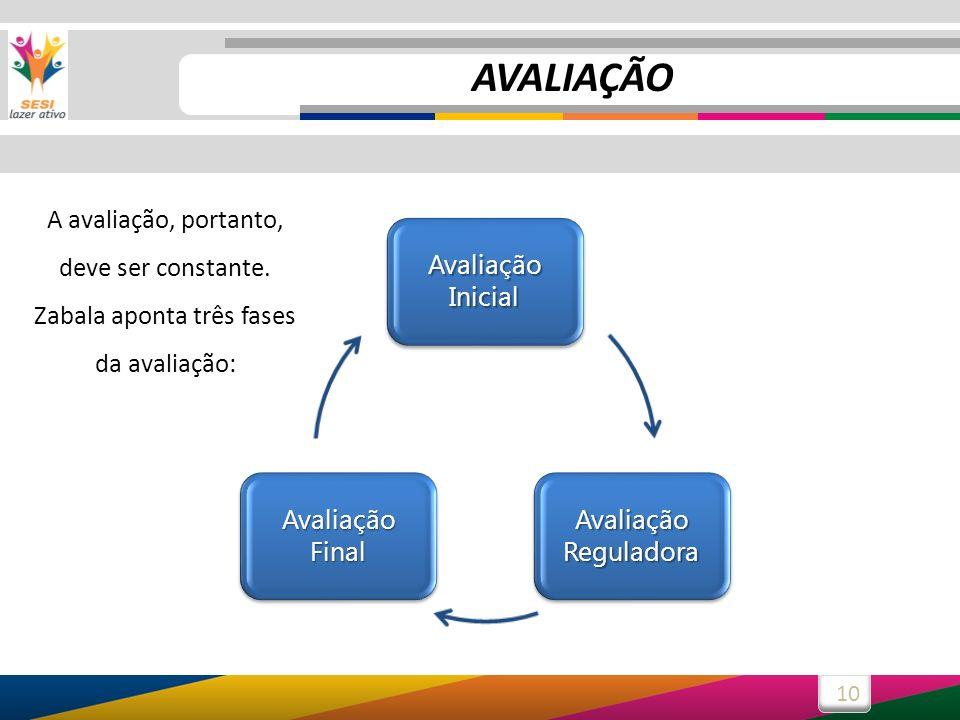 AVALIAÇÃO A avaliação, portanto, deve ser constante. Zabala aponta três fases da avaliação: Avaliação Inicial.