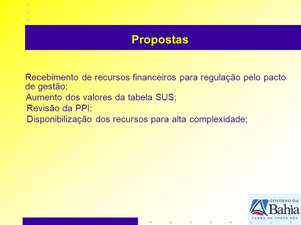 Propostas Recebimento de recursos financeiros para regulação pelo pacto de gestão; Aumento dos valores da tabela SUS;