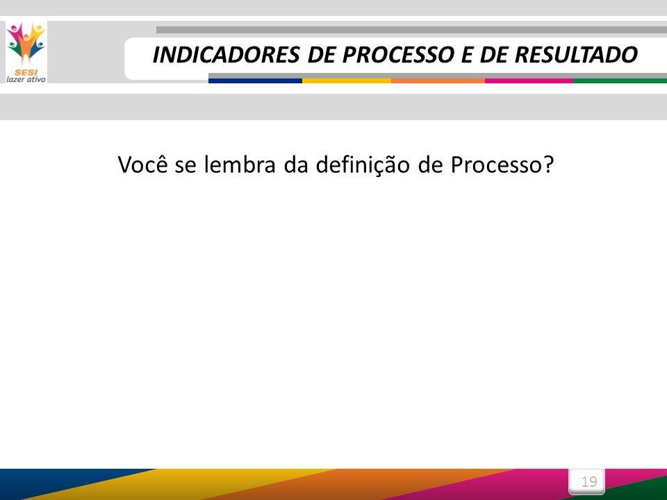 Você se lembra da definição de Processo