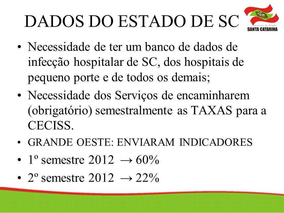 DADOS DO ESTADO DE SC Necessidade de ter um banco de dados de infecção hospitalar de SC, dos hospitais de pequeno porte e de todos os demais;