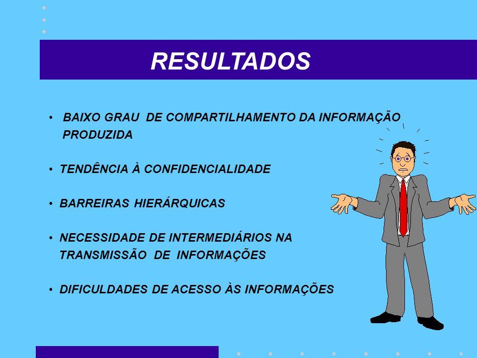 RESULTADOS BAIXO GRAU DE COMPARTILHAMENTO DA INFORMAÇÃO PRODUZIDA