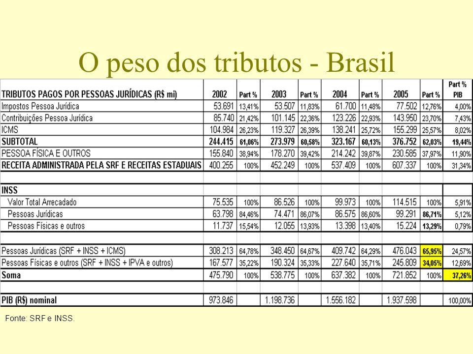 O peso dos tributos - Brasil