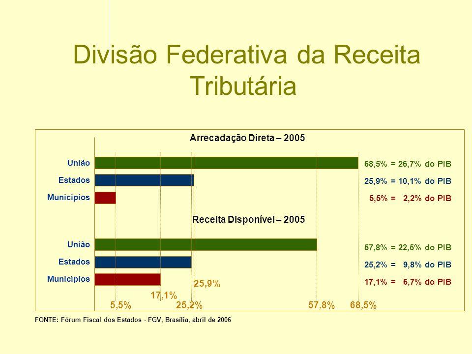 Divisão Federativa da Receita Tributária