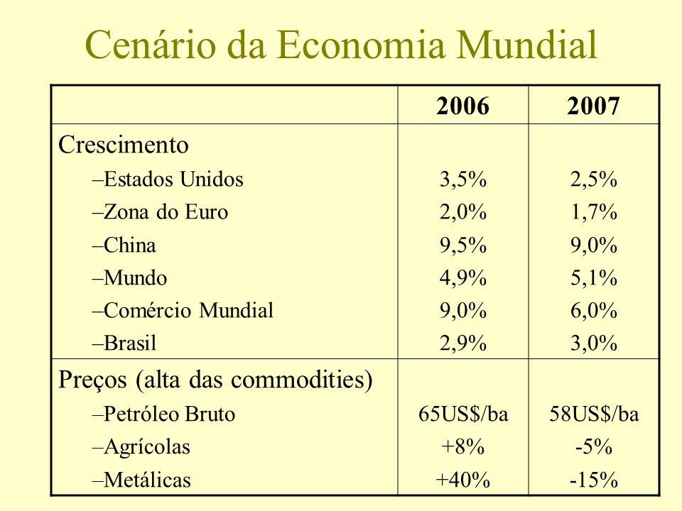 Cenário da Economia Mundial