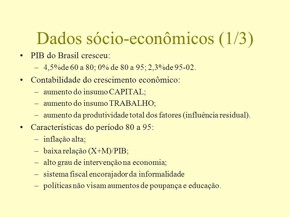 Dados sócio-econômicos (1/3)