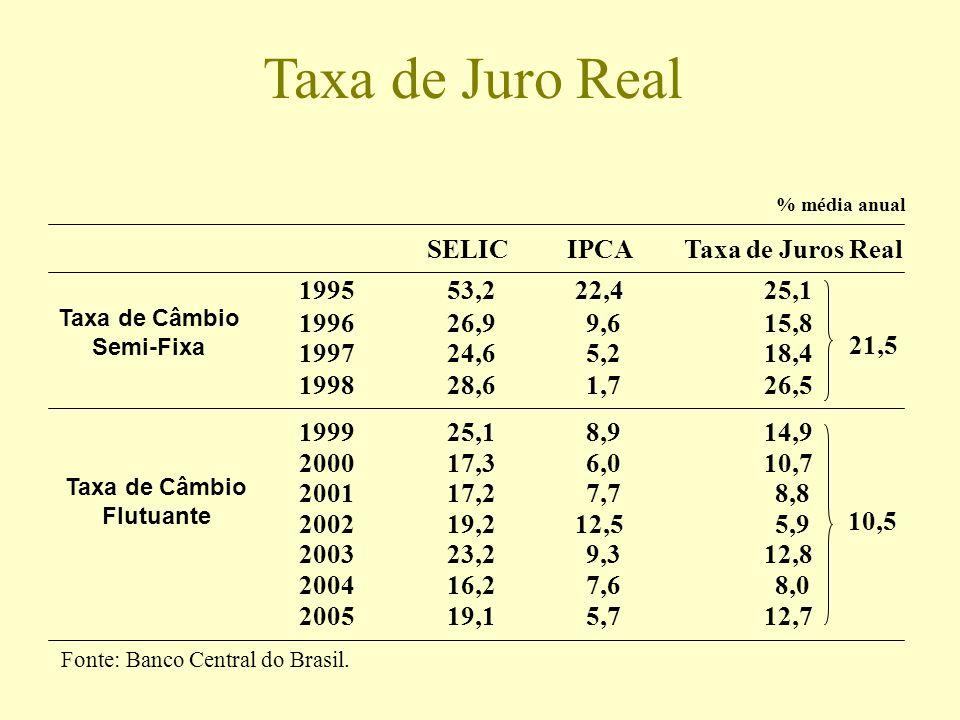 Taxa de Juro Real SELIC IPCA Taxa de Juros Real 1995 53,2 22,4 25,1
