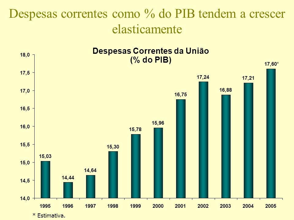 Despesas correntes como % do PIB tendem a crescer elasticamente
