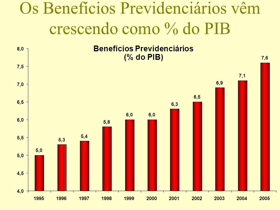 Os Benefícios Previdenciários vêm crescendo como % do PIB