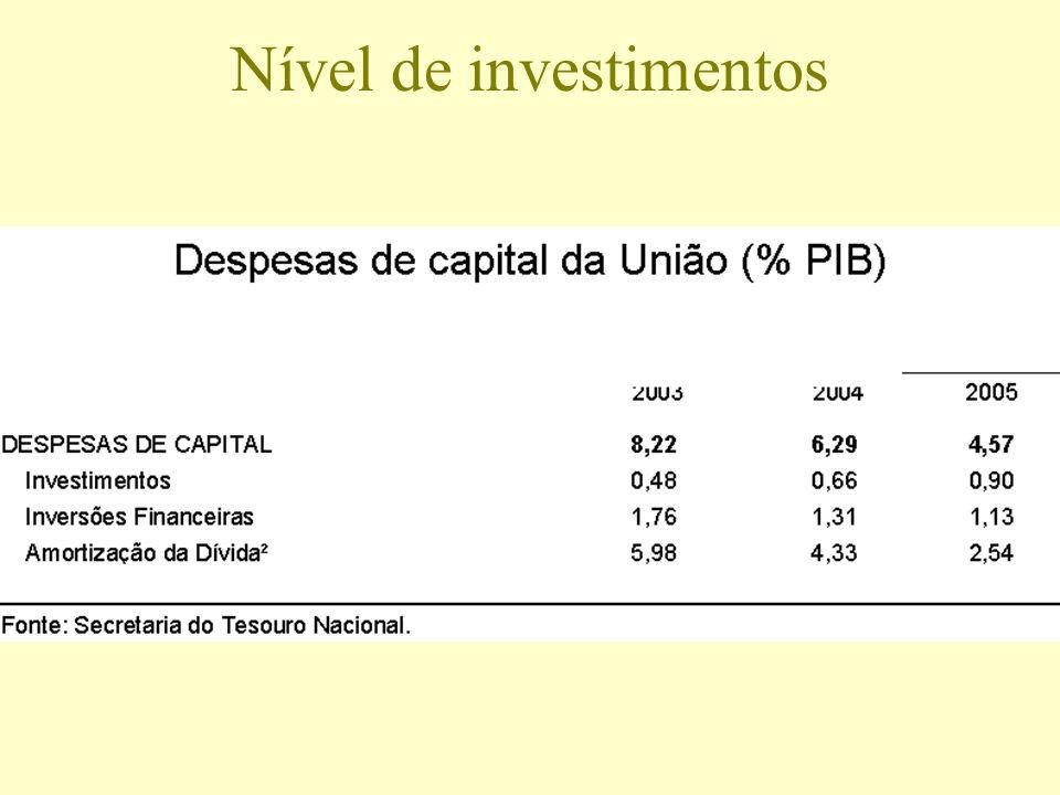 Nível de investimentos