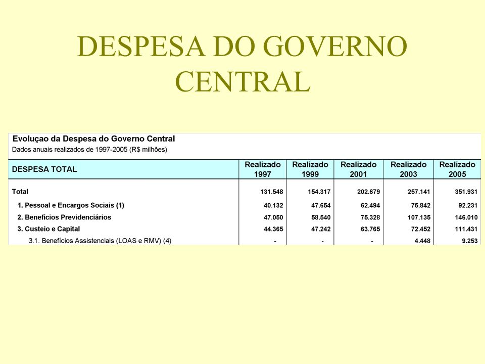DESPESA DO GOVERNO CENTRAL