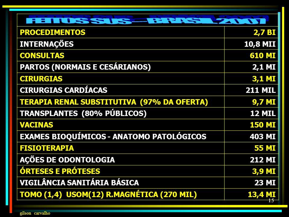 FEITOS SUS – BRASIL 2007 PROCEDIMENTOS 2,7 BI INTERNAÇÕES 10,8 MII