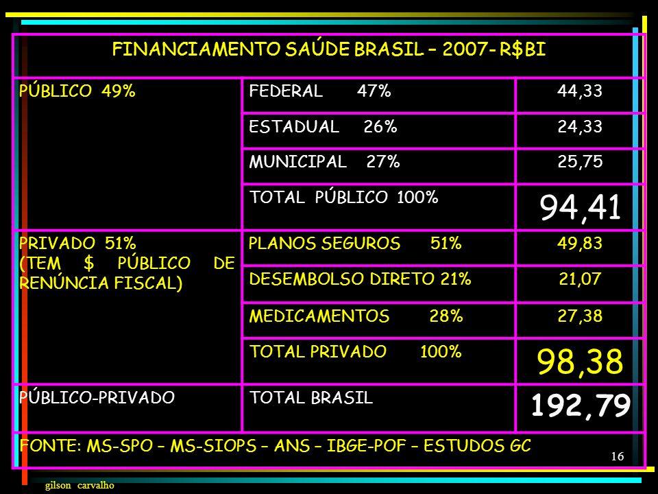 FINANCIAMENTO SAÚDE BRASIL – 2007- R$BI