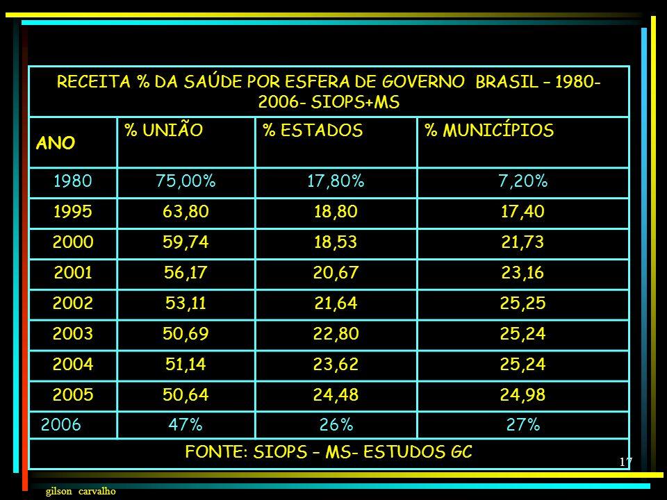 RECEITA % DA SAÚDE POR ESFERA DE GOVERNO BRASIL – 1980-2006- SIOPS+MS