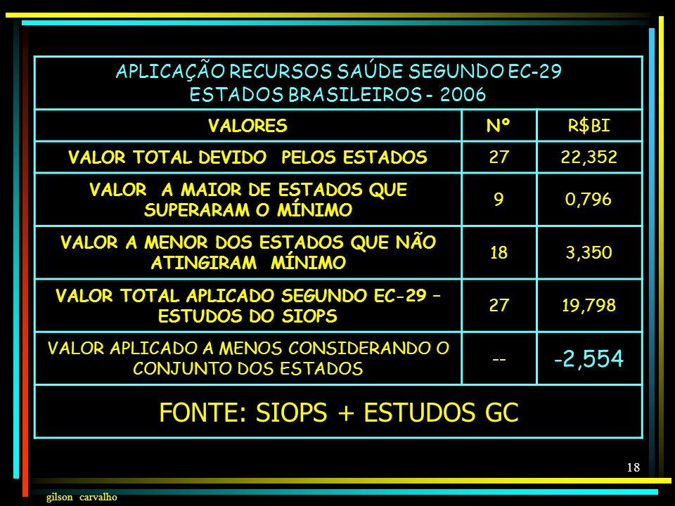 FONTE: SIOPS + ESTUDOS GC