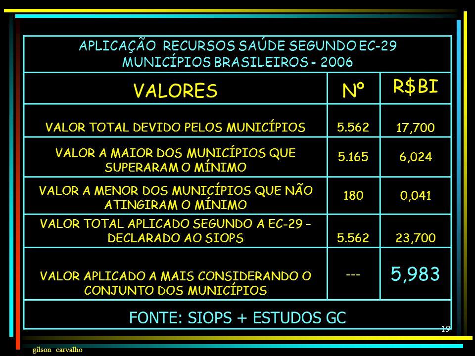 VALORES Nº R$BI 5,983 FONTE: SIOPS + ESTUDOS GC