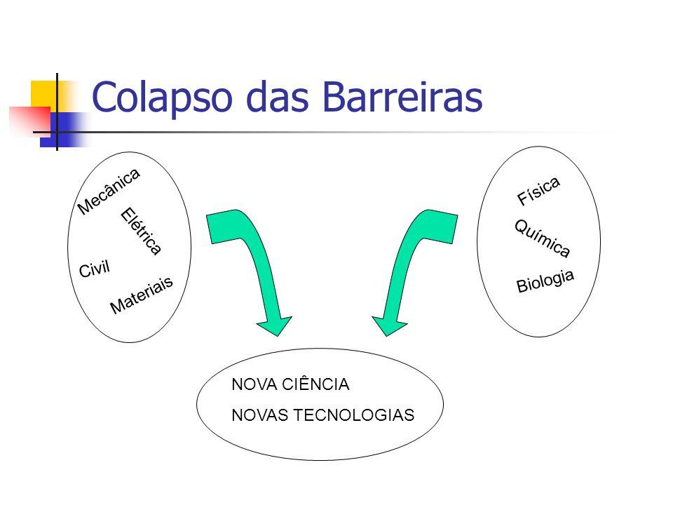 Colapso das Barreiras Mecânica Física Elétrica Química Civil Biologia