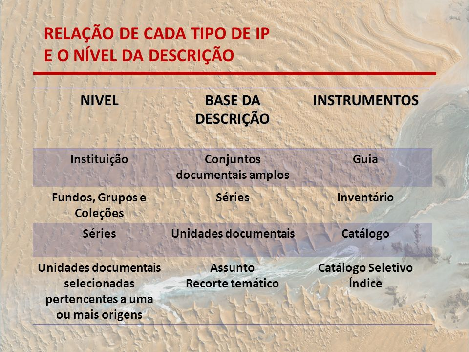 RELAÇÃO DE CADA TIPO DE IP E O NÍVEL DA DESCRIÇÃO