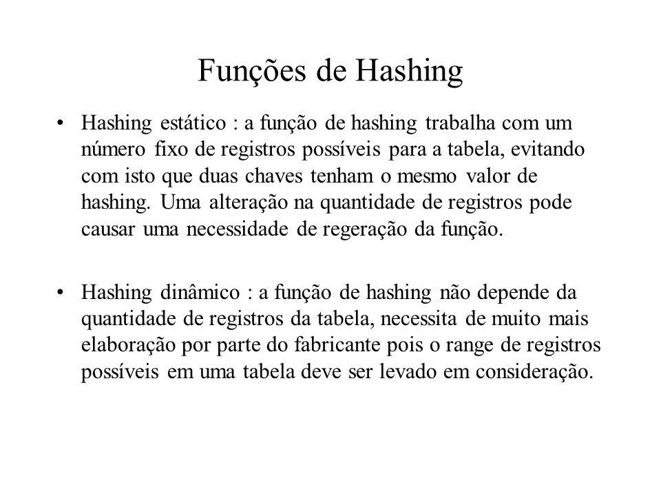 Funções de Hashing