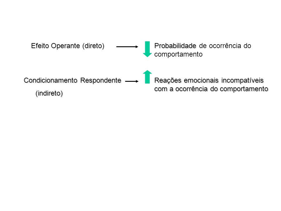 Efeito Operante (direto)
