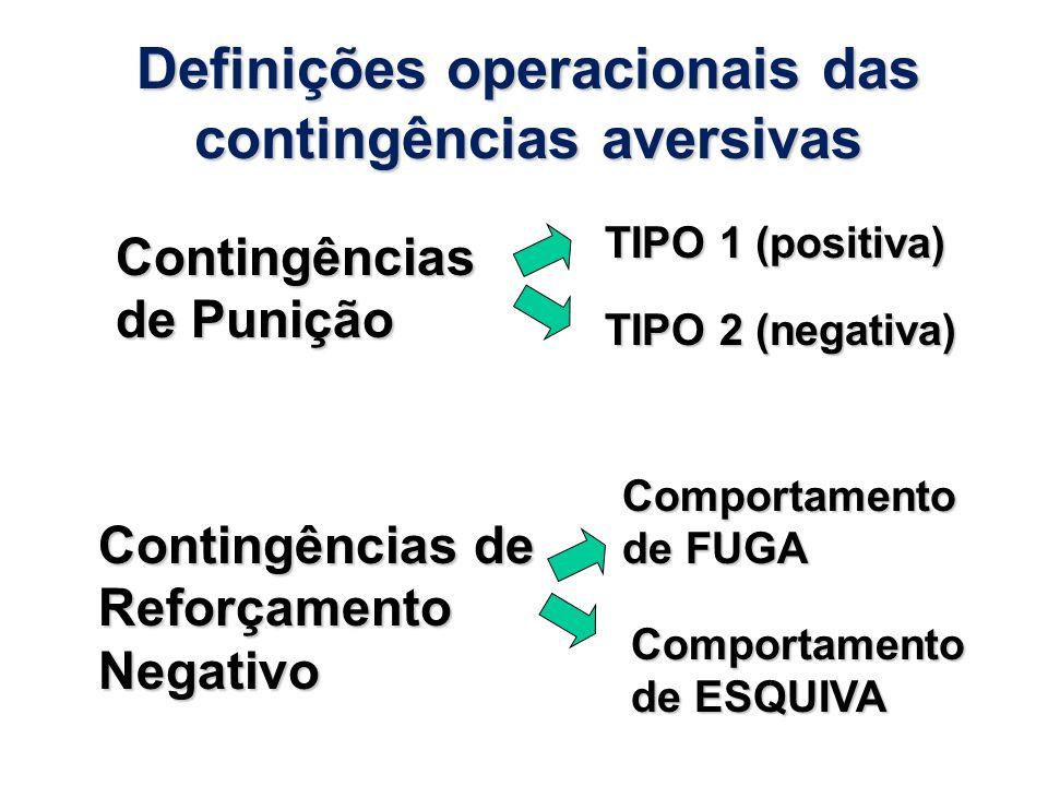 Definições operacionais das contingências aversivas