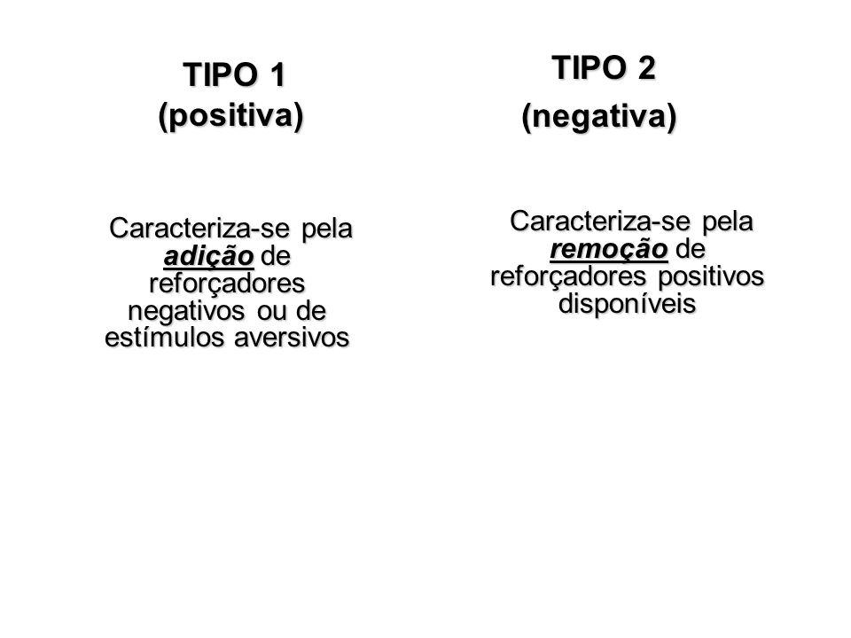 Caracteriza-se pela remoção de reforçadores positivos disponíveis
