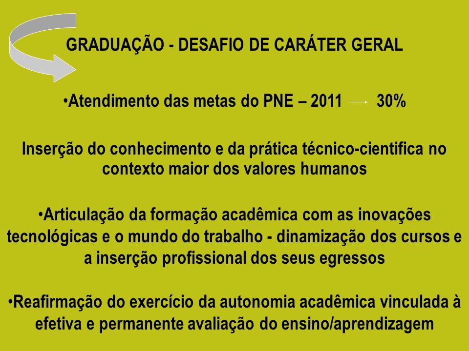Atendimento das metas do PNE – 2011 30%