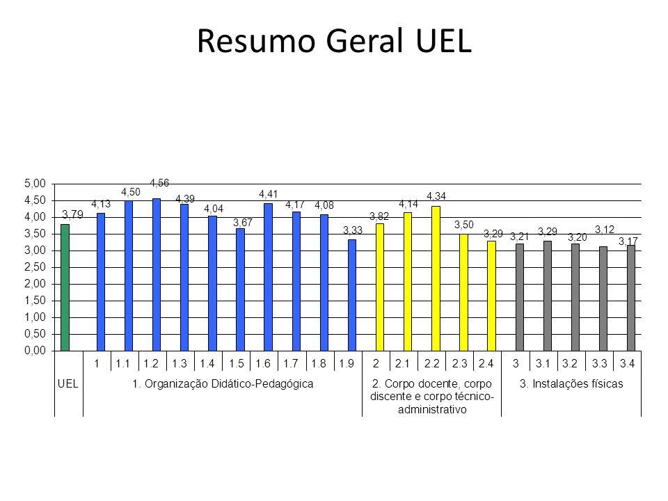 Resumo Geral UEL