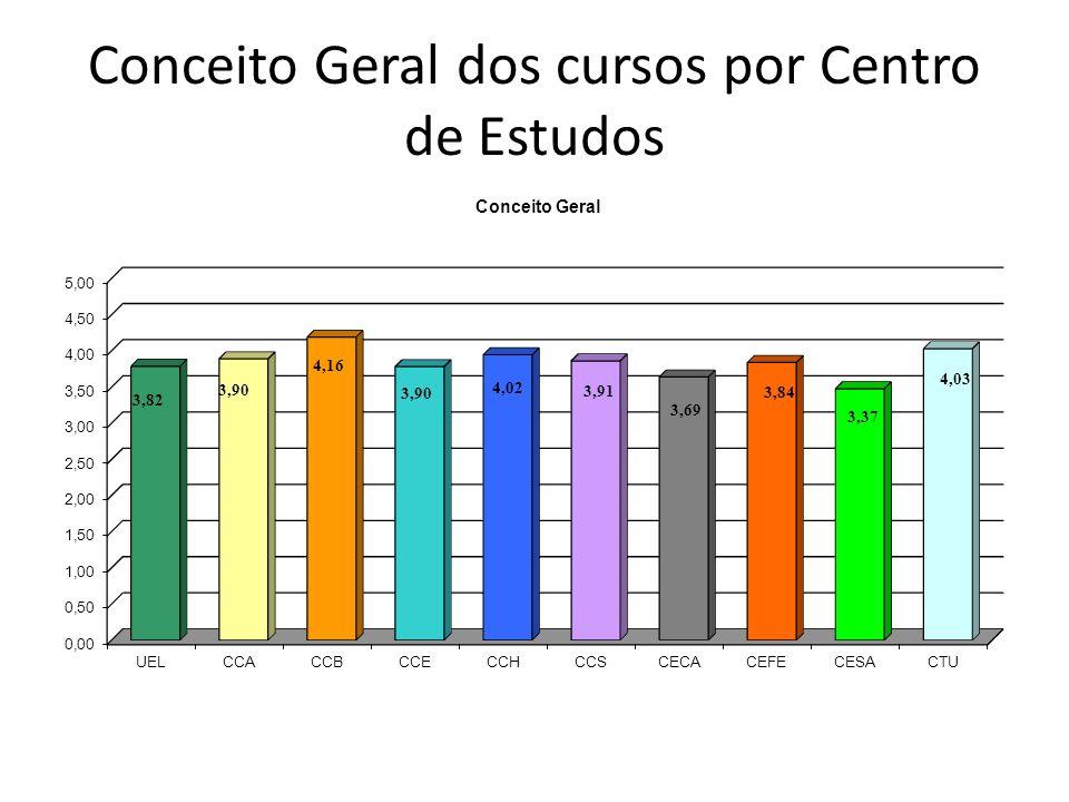 Conceito Geral dos cursos por Centro de Estudos